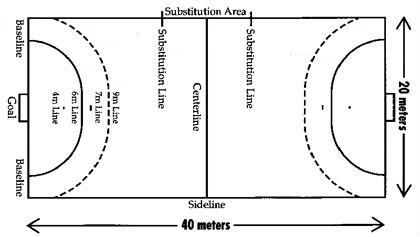 Handball court dimensions